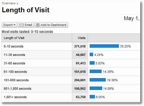 Site_visitors_time_on_page